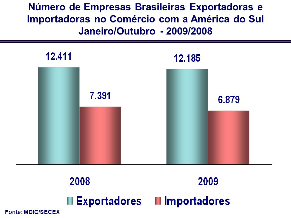 Número de Empresas Brasileiras Exportadoras e Importadoras no Comércio com a América do Sul Janeiro/Outubro - 2009/2008 Fonte: MDIC/SECEX