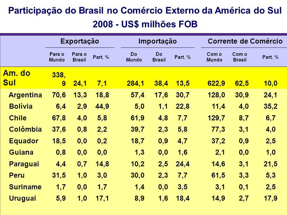 Participação do Brasil no Comércio Externo da América do Sul 2008 - US$ milhões FOB Fonte: Dados dos países - OMC; dados do Brasil - SECEX/MDIC Export