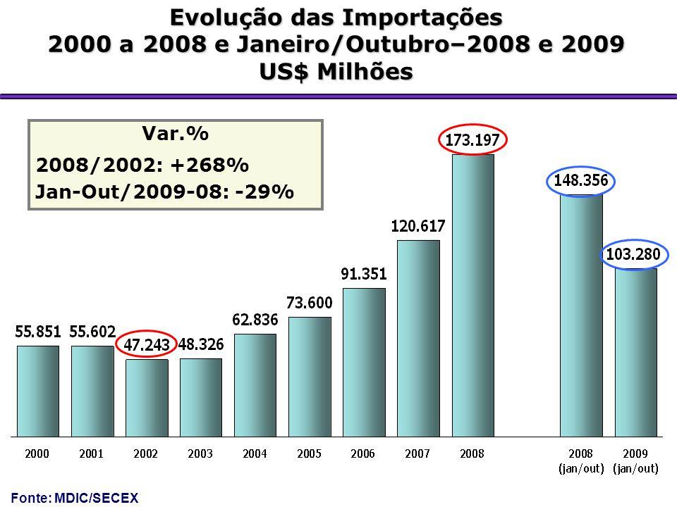 Evolução das Importações 2000 a 2008 e Janeiro/Outubro–2008 e 2009 US$ Milhões Var.% 2008/2002: +268% Jan-Out/2009-08: -29% Fonte: MDIC/SECEX
