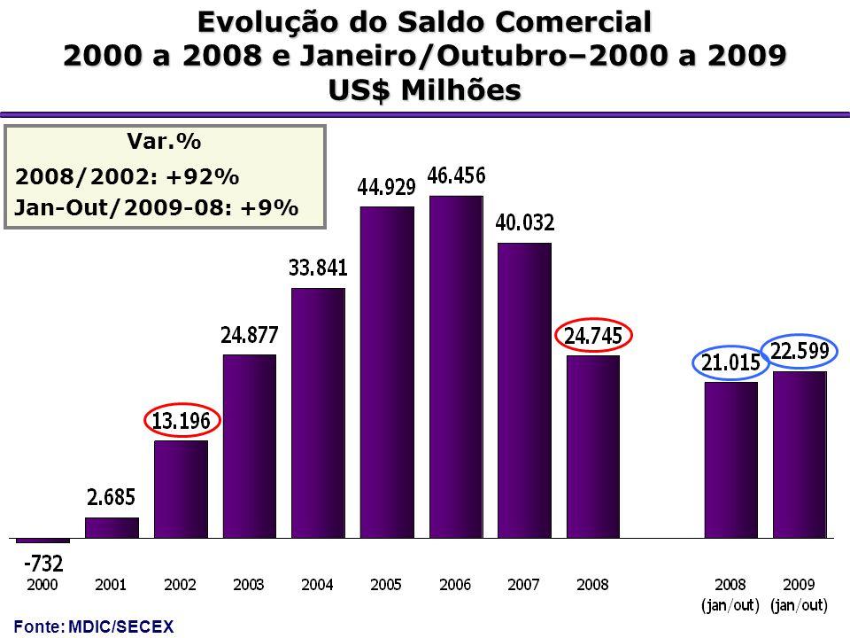 Evolução do Saldo Comercial 2000 a 2008 e Janeiro/Outubro–2000 a 2009 US$ Milhões Var.% 2008/2002: +92% Jan-Out/2009-08: +9% Fonte: MDIC/SECEX