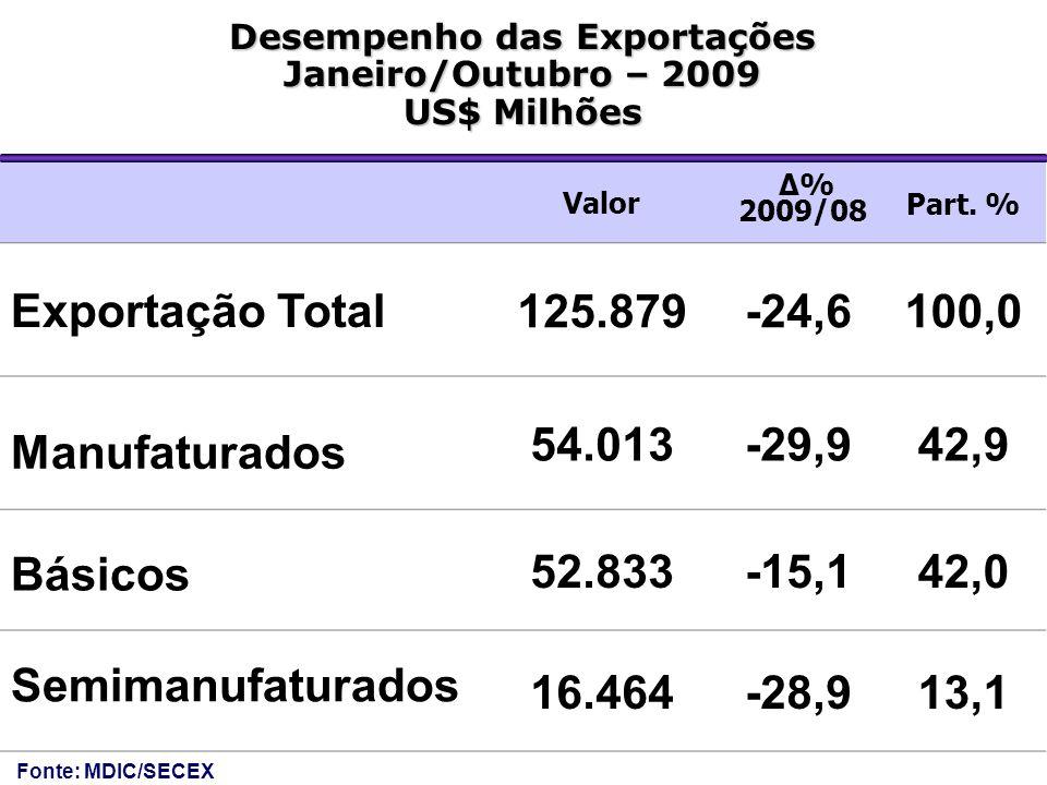 Valor Δ% 2009/08 Part. % Exportação Total 125.879-24,6100,0 Manufaturados 54.013-29,942,9 Básicos 52.833-15,142,0 Semimanufaturados 16.464-28,913,1 De