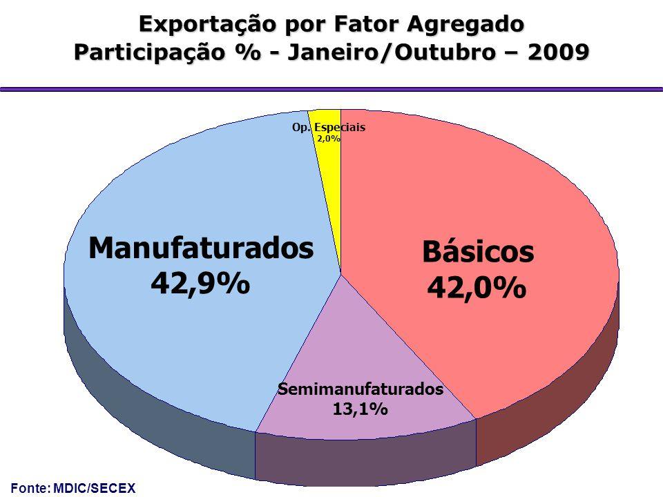 Exportação por Fator Agregado Participação % - Janeiro/Outubro – 2009 Manufaturados 42,9% Básicos 42,0% Op. Especiais 2,0% Semimanufaturados 13,1% Fon
