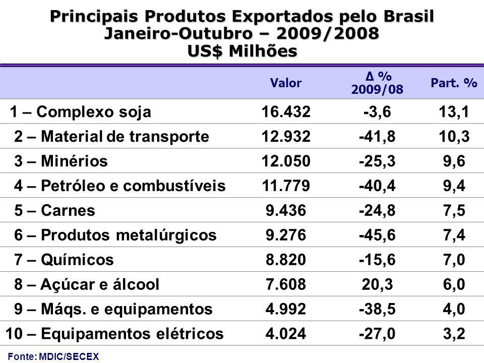 Principais Produtos Exportados pelo Brasil Janeiro-Outubro – 2009/2008 US$ Milhões Valor Δ % 2009/08 Part. % 1 – Complexo soja16.432-3,613,1 2 – Mater