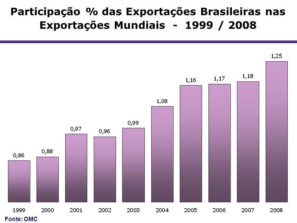 Participação % das Exportações Brasileiras nas Exportações Mundiais - 1999 / 2008 Fonte: OMC