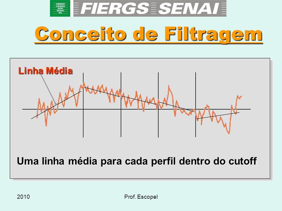 2010Prof. Escopel Conceito de Filtragem Uma linha média para cada perfil dentro do cutoff Linha Média