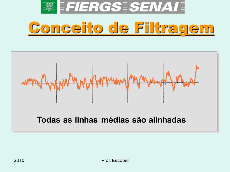 2010Prof. Escopel Conceito de Filtragem Todas as linhas médias são alinhadas