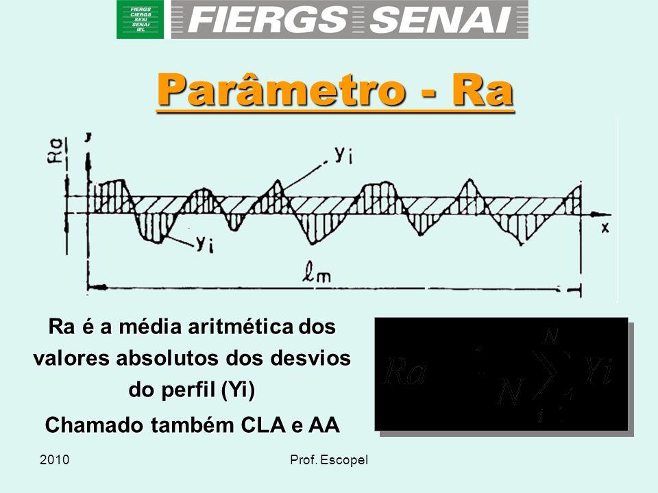 2010Prof. Escopel Parâmetro - Ra Ra é a média aritmética dos valores absolutos dos desvios do perfil (Yi) Chamado também CLA e AA