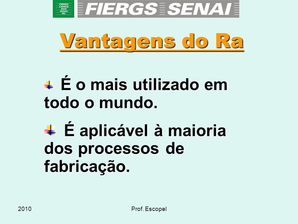 2010Prof. Escopel Vantagens do Ra  É o mais utilizado em todo o mundo.  É aplicável à maioria dos processos de fabricação.