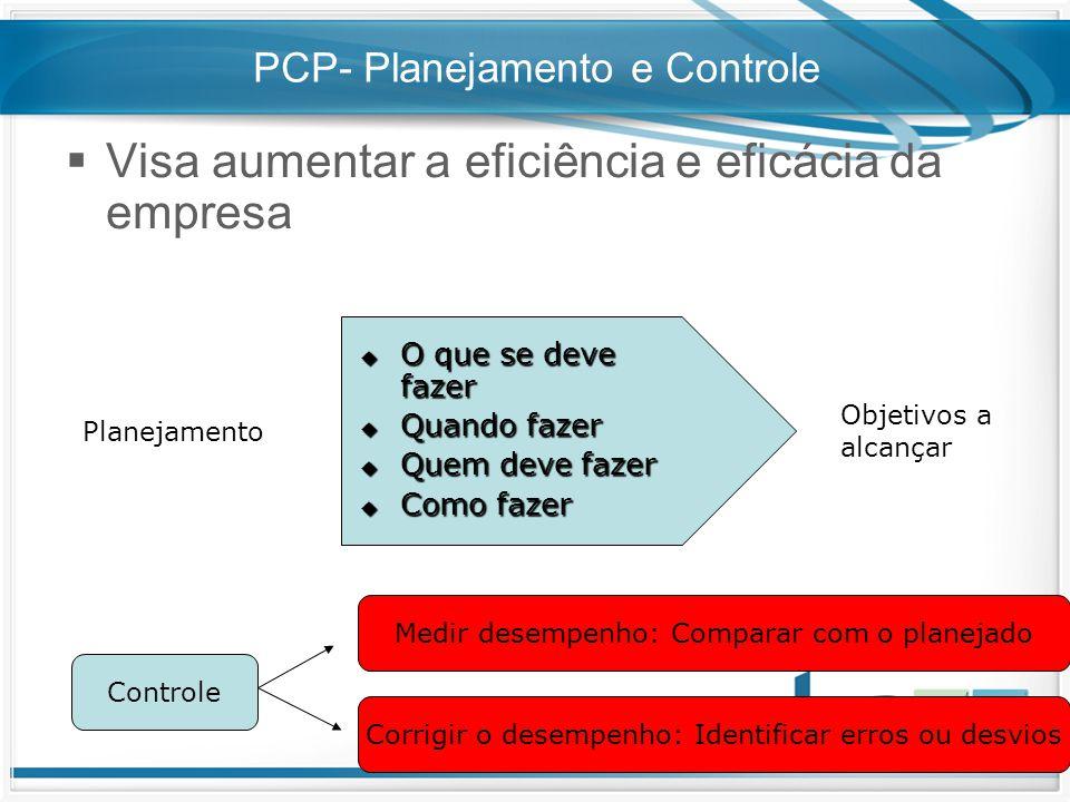 PCP- Planejamento e Controle  Visa aumentar a eficiência e eficácia da empresa Planejamento  O que se deve fazer  Quando fazer  Quem deve fazer 