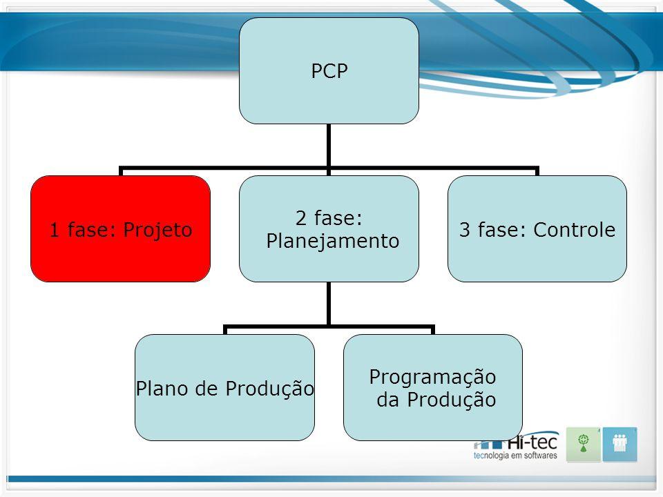 PCP 1 fase: Projeto 2 fase: Planejamento Plano de Produção Programação da Produção 3 fase: Controle