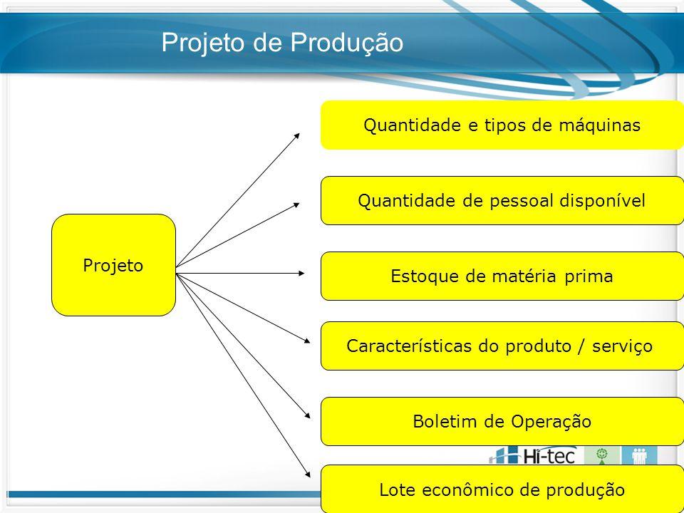 Projeto de Produção Projeto Quantidade e tipos de máquinas Quantidade de pessoal disponível Estoque de matéria prima Características do produto / serv