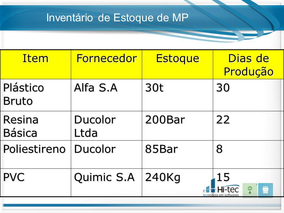 Inventário de Estoque de MP ItemFornecedorEstoque Dias de Produção Plástico Bruto Alfa S.A 30t30 Resina Básica Ducolor Ltda 200Bar22 PoliestirenoDucol