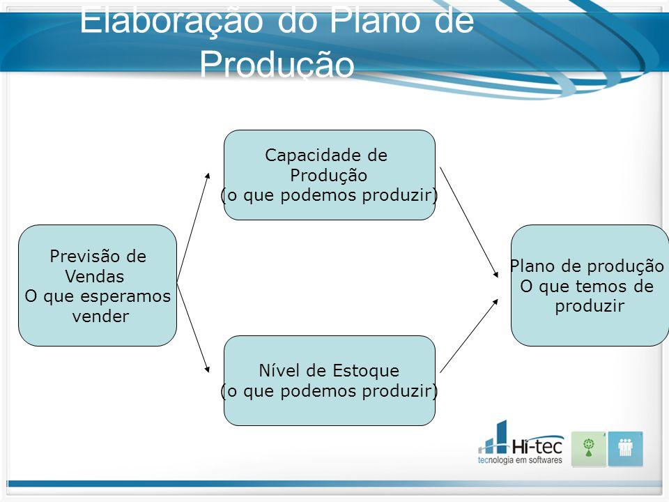 Elaboração do Plano de Produção Previsão de Vendas O que esperamos vender Capacidade de Produção (o que podemos produzir) Nível de Estoque (o que pode