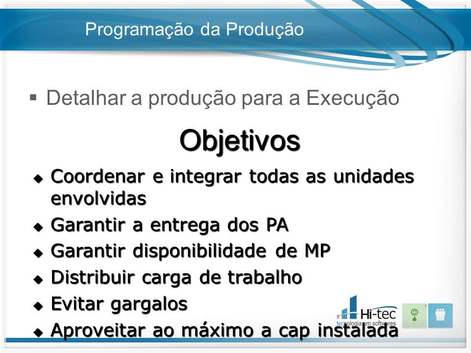 Programação da Produção  Detalhar a produção para a Execução Objetivos  Coordenar e integrar todas as unidades envolvidas  Garantir a entrega dos P