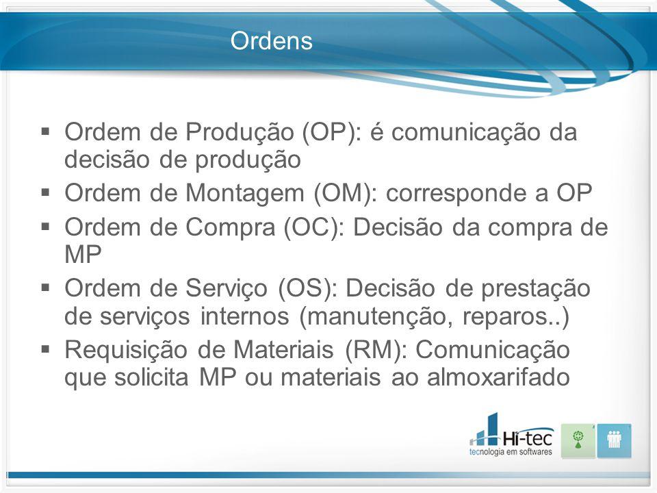 Ordens  Ordem de Produção (OP): é comunicação da decisão de produção  Ordem de Montagem (OM): corresponde a OP  Ordem de Compra (OC): Decisão da co