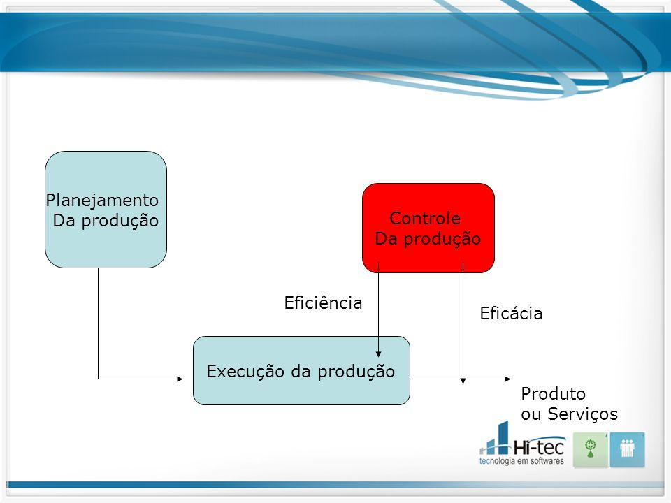 Planejamento Da produção Execução da produção Controle Da produção Eficiência Eficácia Produto ou Serviços