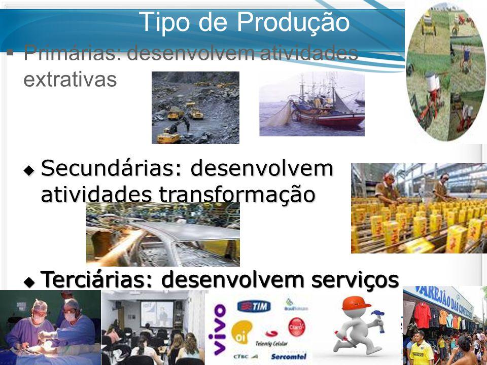 Tipo de Produção  Primárias: desenvolvem atividades extrativas  Secundárias: desenvolvem atividades transformação  Terciárias: desenvolvem serviços