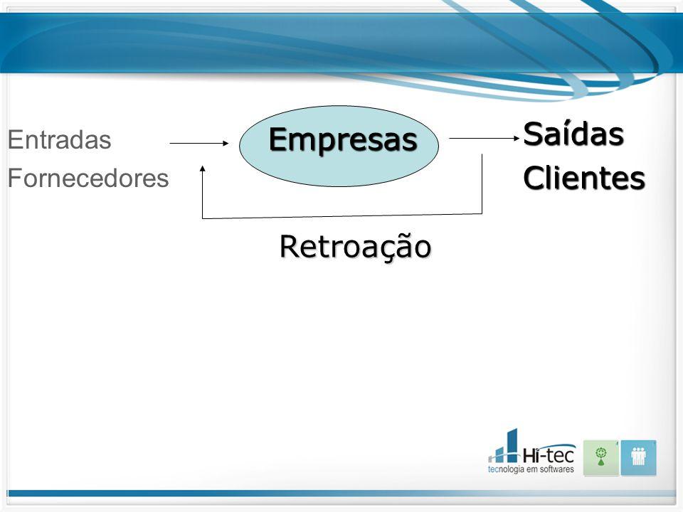 Empresa como um sistema aberto Entradas Fornecedores SaídasClientes Empresas Empresas Retroação