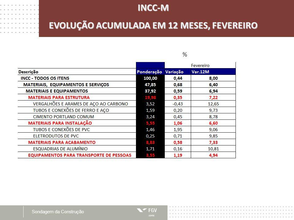 Sondagem da ConstruçãoINCC-M EVOLUÇÃO ACUMULADA EM 12 MESES, FEVEREIRO %