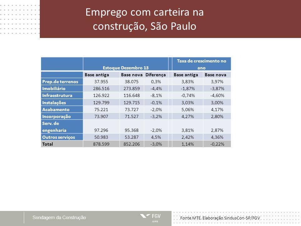 Sondagem da Construção Emprego com carteira na construção, São Paulo Fonte MTE.