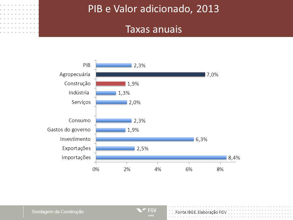 Sondagem da Construção PIB e Valor adicionado, 2013 Taxas anuais Fonte IBGE. Elaboração FGV