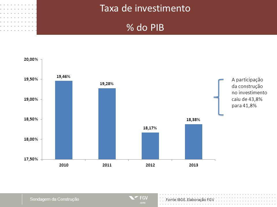 Sondagem da Construção Valor adicionado da construção, total e empresas, volume x R$ deflacionados Fonte IBGE.