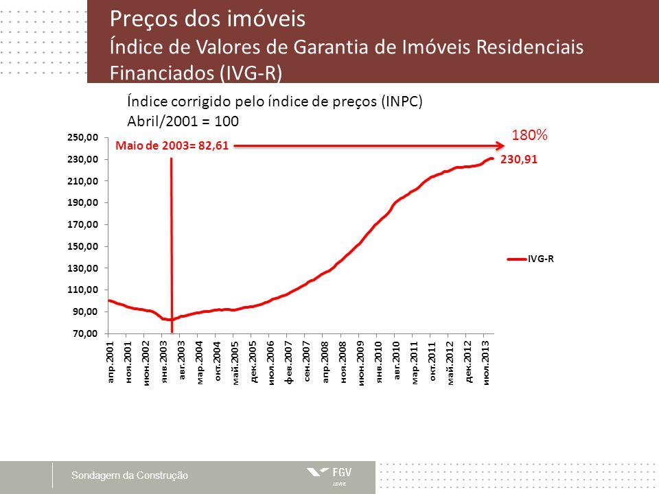 Sondagem da Construção Preços dos imóveis Índice de Valores de Garantia de Imóveis Residenciais Financiados (IVG-R) Índice corrigido pelo índice de preços (INPC) Abril/2001 = 100 Maio de 2003= 82,61 180%