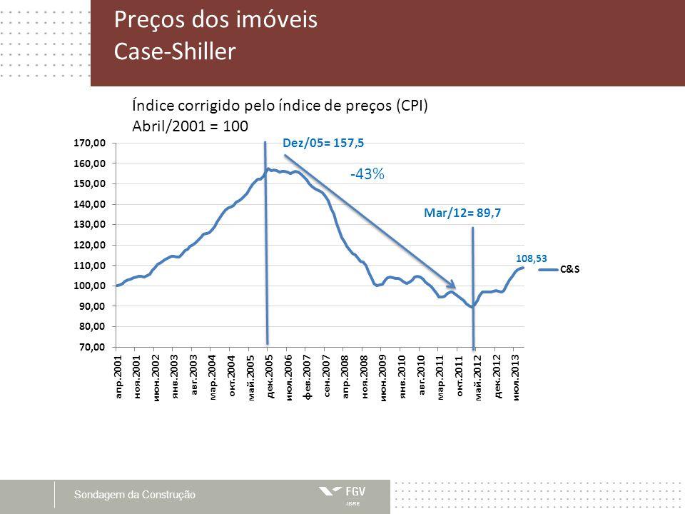 Sondagem da Construção Preços dos imóveis Case-Shiller Índice corrigido pelo índice de preços (CPI) Abril/2001 = 100 -43%