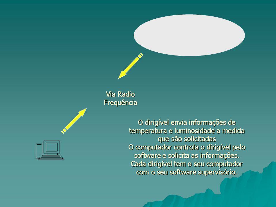 Via Radio Frequência O dirigível envia informações de temperatura e luminosidade a medida que são solicitadas O computador controla o dirigível pelo software e solicita as informações.