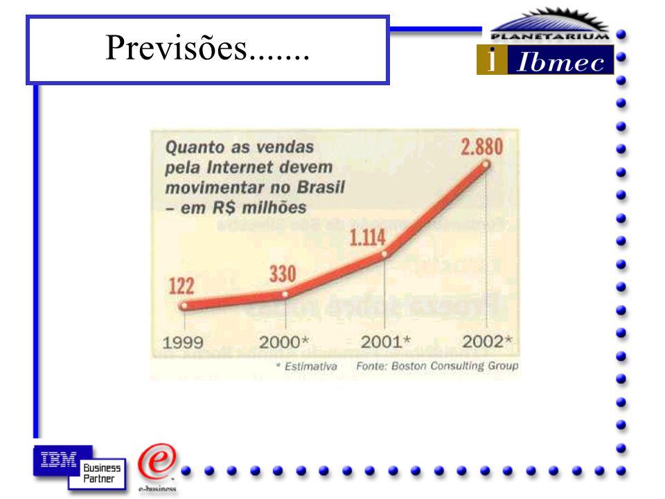 Fonte: Arthur D. Little (Vassos - 1998) Projeção do comércio eletrônico