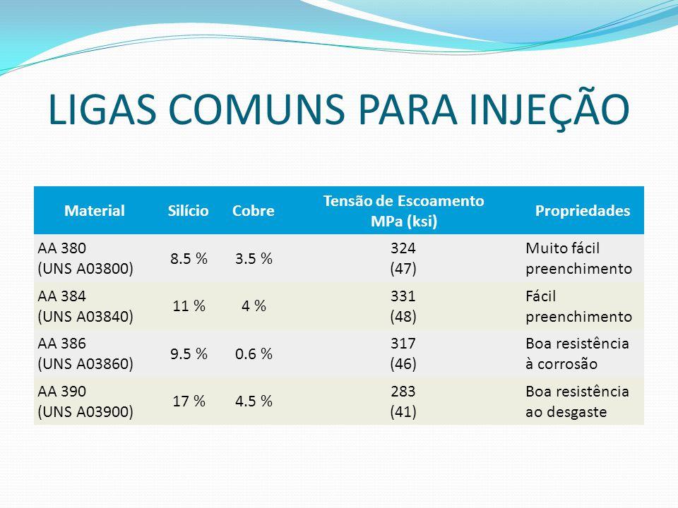 LIGAS COMUNS PARA INJEÇÃO MaterialSilícioCobre Tensão de Escoamento MPa (ksi) Propriedades AA 380 (UNS A03800) 8.5 %3.5 % 324 (47) Muito fácil preench
