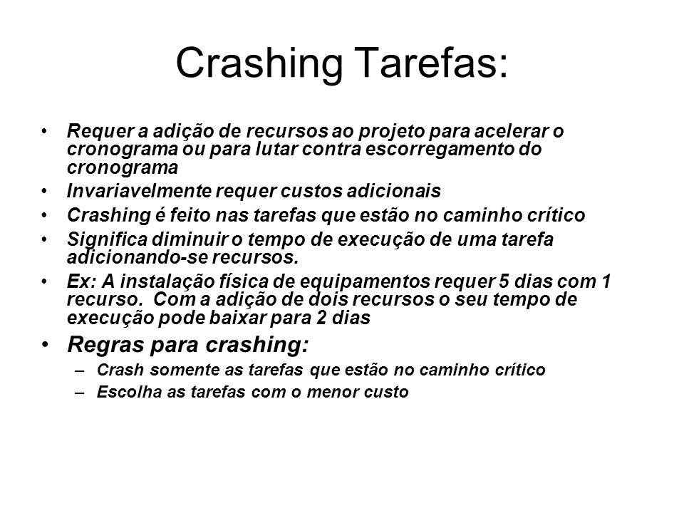 Crashing Tarefas: Requer a adição de recursos ao projeto para acelerar o cronograma ou para lutar contra escorregamento do cronograma Invariavelmente