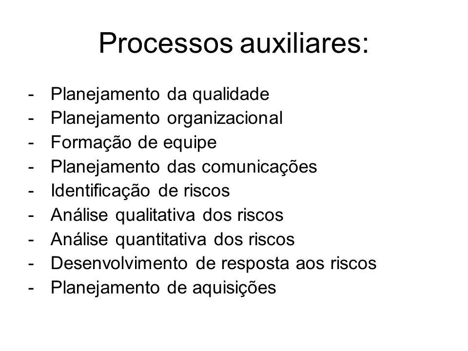 Processos auxiliares: - Planejamento da qualidade - Planejamento organizacional - Formação de equipe - Planejamento das comunicações - Identificação de riscos - Análise qualitativa dos riscos - Análise quantitativa dos riscos - Desenvolvimento de resposta aos riscos - Planejamento de aquisições