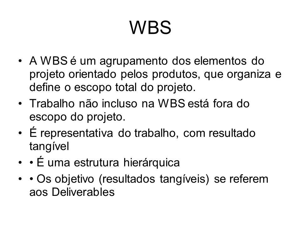 WBS A WBS é um agrupamento dos elementos do projeto orientado pelos produtos, que organiza e define o escopo total do projeto. Trabalho não incluso na