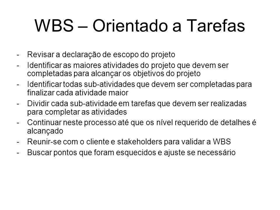 WBS – Orientado a Tarefas -Revisar a declaração de escopo do projeto -Identificar as maiores atividades do projeto que devem ser completadas para alcançar os objetivos do projeto -Identificar todas sub-atividades que devem ser completadas para finalizar cada atividade maior -Dividir cada sub-atividade em tarefas que devem ser realizadas para completar as atividades -Continuar neste processo até que os nível requerido de detalhes é alcançado -Reunir-se com o cliente e stakeholders para validar a WBS -Buscar pontos que foram esquecidos e ajuste se necessário