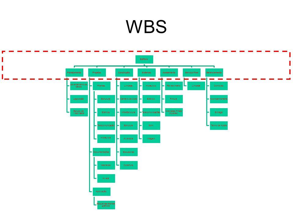 WBS Edifício Planejamento Levantamento de dados Legislação Estudo de Viabilidade Projetos Plantas Estrutural Elétrica Telecomunicação Hidráulica Documentações Habite-se Alvará Aprovação Esquemas técnicos gráficos Construção Limpeza Canteiro de Obra Infra-Estrutura Estrutura Alvenaria Esquadrias Cobertura Sistemas Hidráulico Elétrico Telecomunicações Som Imagem Acabamento Revestimento Pintura Arremates Finais (Ajustes) Serviço Final Limpeza Gerenciamento Controles Acompanhamento Entrega Termo de Aceite
