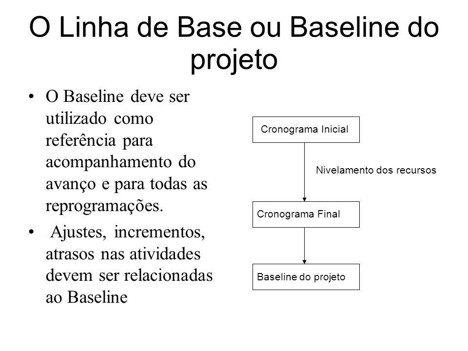 O Linha de Base ou Baseline do projeto Cronograma Inicial Cronograma Final Baseline do projeto Nivelamento dos recursos O Baseline deve ser utilizado