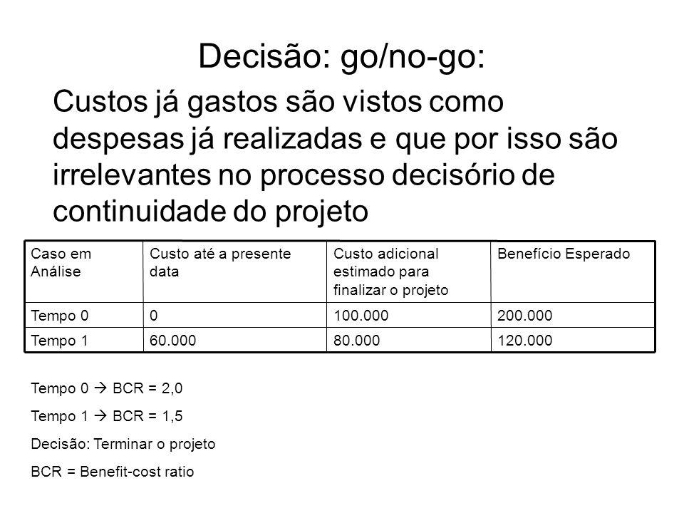 Custos já gastos são vistos como despesas já realizadas e que por isso são irrelevantes no processo decisório de continuidade do projeto Decisão: go/no-go: 120.00080.00060.000Tempo 1 200.000100.0000Tempo 0 Benefício EsperadoCusto adicional estimado para finalizar o projeto Custo até a presente data Caso em Análise Tempo 0  BCR = 2,0 Tempo 1  BCR = 1,5 Decisão: Terminar o projeto BCR = Benefit-cost ratio