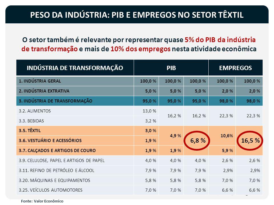 O setor também é relevante por representar quase 5% do PIB da indústria de transformação e mais de 10% dos empregos nesta atividade econômica PESO DA