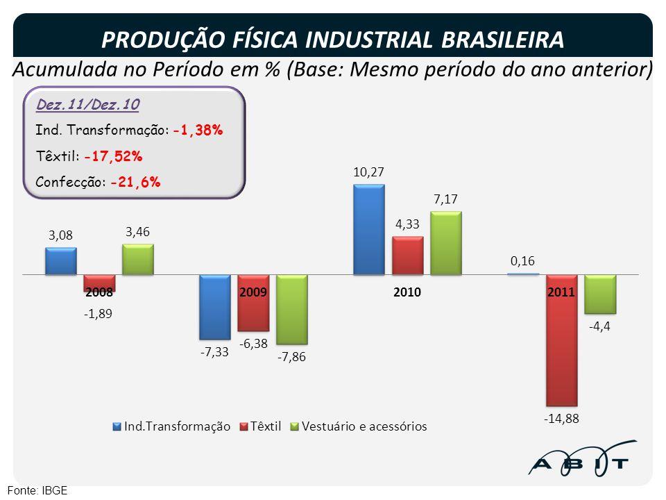 PRODUÇÃO FÍSICA INDUSTRIAL BRASILEIRA Acumulada no Período em % (Base: Mesmo período do ano anterior) Fonte: IBGE Dez.11/Dez.10 Ind. Transformação: -1