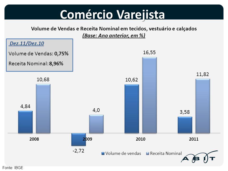 Comércio Varejista Fonte: IBGE Dez.11/Dez.10 Volume de Vendas: 0,75% Receita Nominal: 8,96%