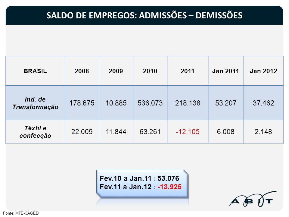 SALDO DE EMPREGOS: ADMISSÕES – DEMISSÕES Fonte: MTE-CAGED BRASIL2008200920102011Jan 2011Jan 2012 Ind. de Transformação 178.67510.885536.073218.13853.2
