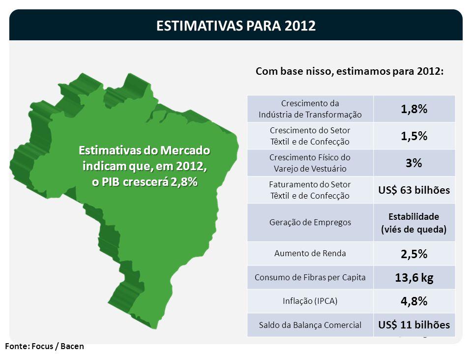 ESTIMATIVAS PARA 2012 Fonte: Focus / Bacen Com base nisso, estimamos para 2012: Estimativas do Mercado indicam que, em 2012, o PIB crescerá 2,8% Cresc