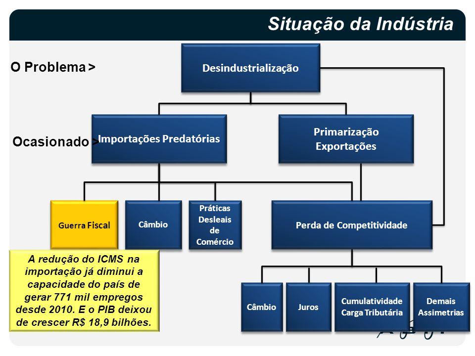 Desindustrialização Situação da Indústria Importações Predatórias Perda de Competitividade Guerra Fiscal Câmbio Juros Cumulatividade Carga Tributária