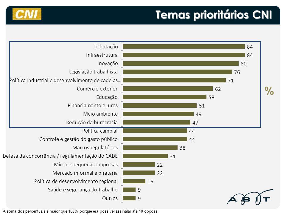 Temas prioritários CNI A soma dos percentuais é maior que 100% porque era possível assinalar até 10 opções. %