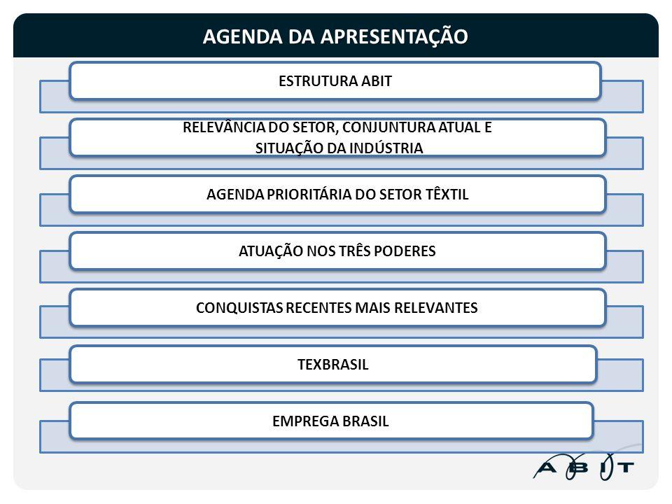 SALDO DE EMPREGOS: ADMISSÕES – DEMISSÕES Fonte: MTE-CAGED BRASIL2008200920102011Jan 2011Jan 2012 Ind.