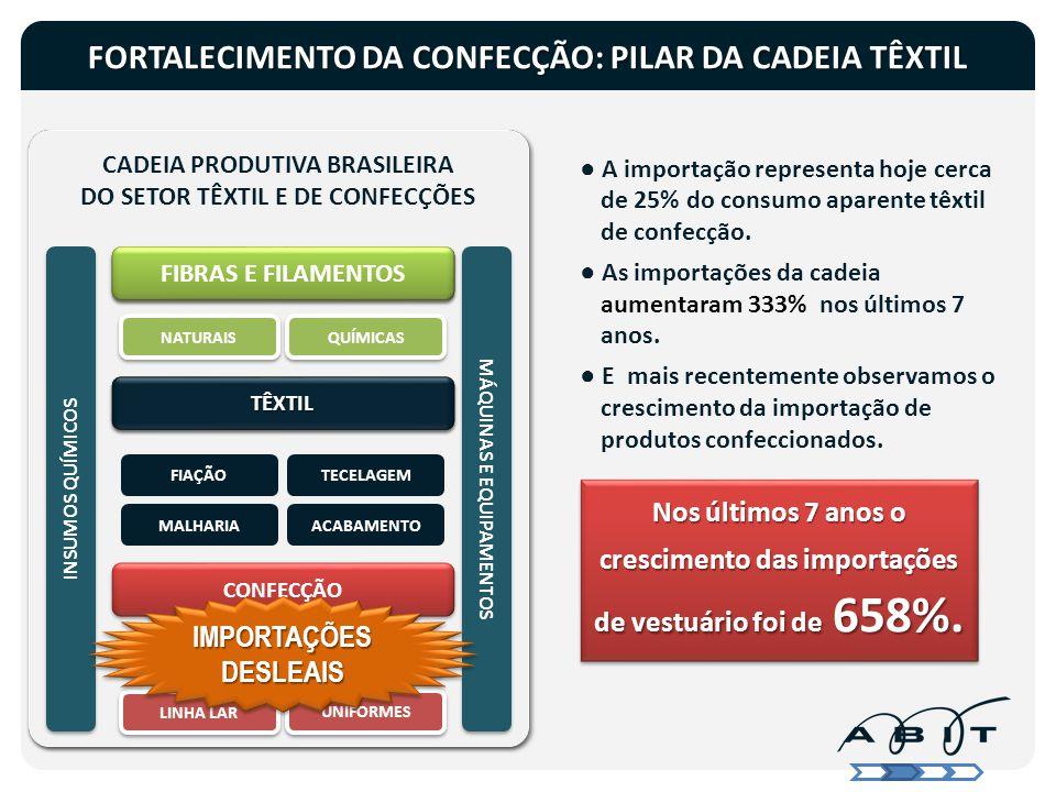 MERCADO BRASILEIRO CADEIA PRODUTIVA BRASILEIRA DO SETOR TÊXTIL E DE CONFECÇÕES CADEIA PRODUTIVA BRASILEIRA DO SETOR TÊXTIL E DE CONFECÇÕES 8 MILHÕES D