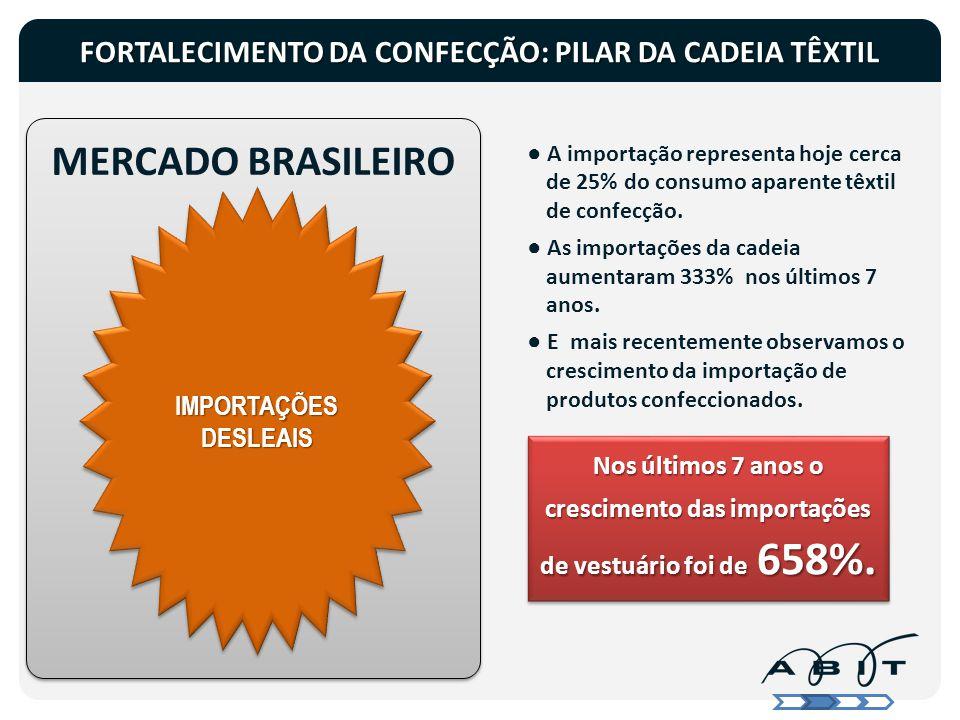 MERCADO BRASILEIRO Nos últimos 7 anos o crescimento das importações de vestuário foi de 658%. Nos últimos 7 anos o crescimento das importações de vest