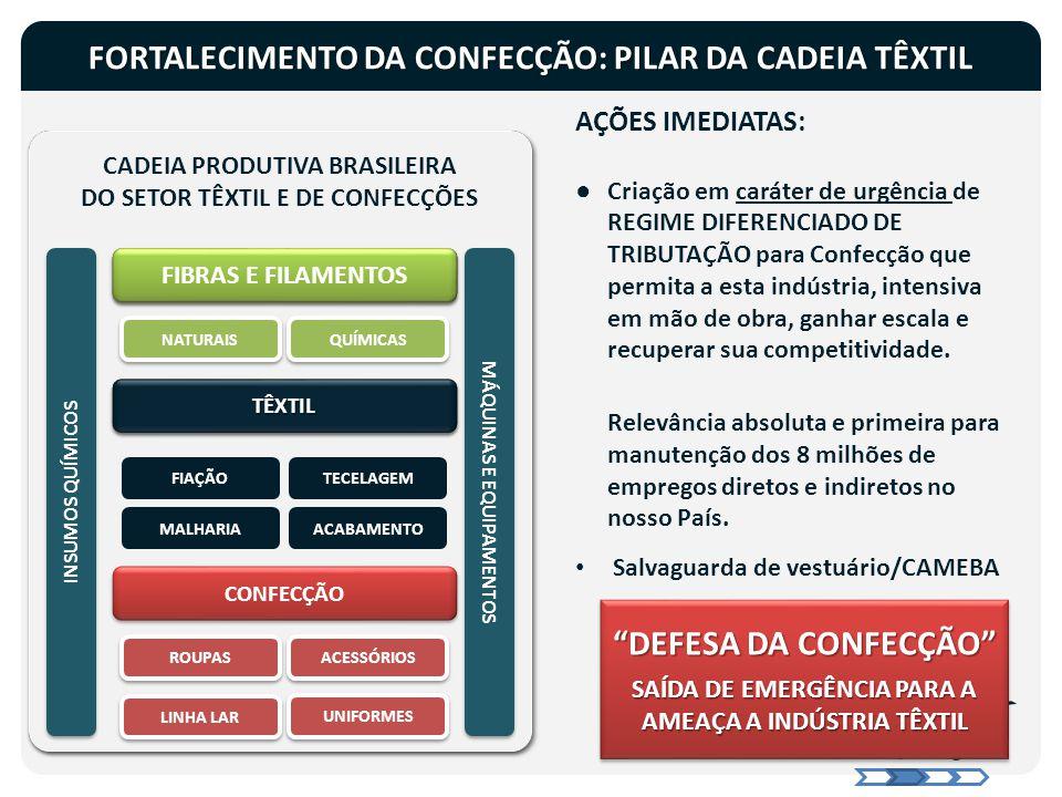 AÇÕES IMEDIATAS: ●Criação em caráter de urgência de REGIME DIFERENCIADO DE TRIBUTAÇÃO para Confecção que permita a esta indústria, intensiva em mão de