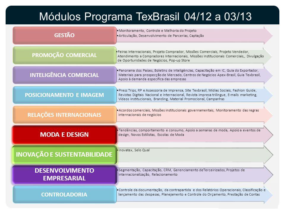 Módulos Programa TexBrasil 04/12 a 03/13 Monitoramento, Controle e Melhoria do Projeto Articulação, Desenvolvimento de Parcerias, Captação GESTÃO Feir